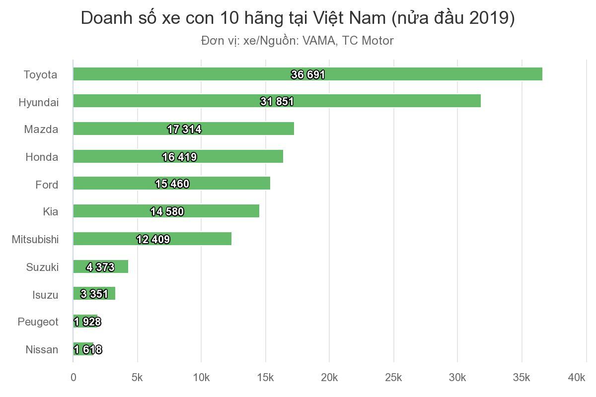 doanh-so-xe-con-10-hang-tai-viet-nam-nua-dau-nam-2019