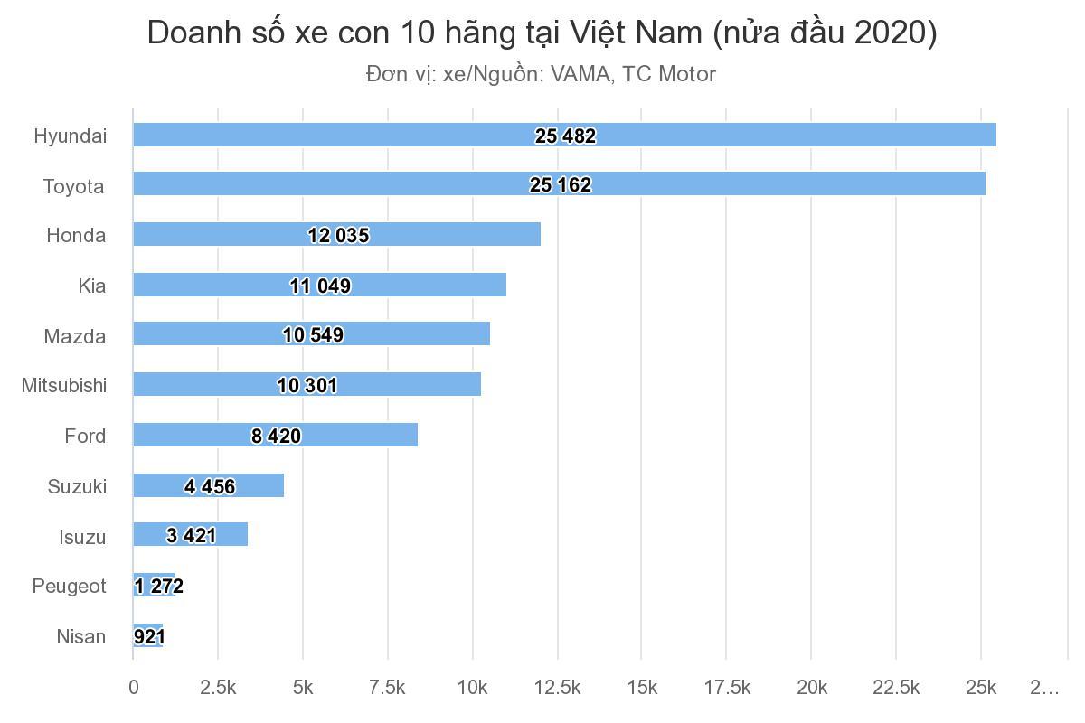 doanh-so-xe-con-10-hang-tai-viet-nam-nua-dau-nam-2020